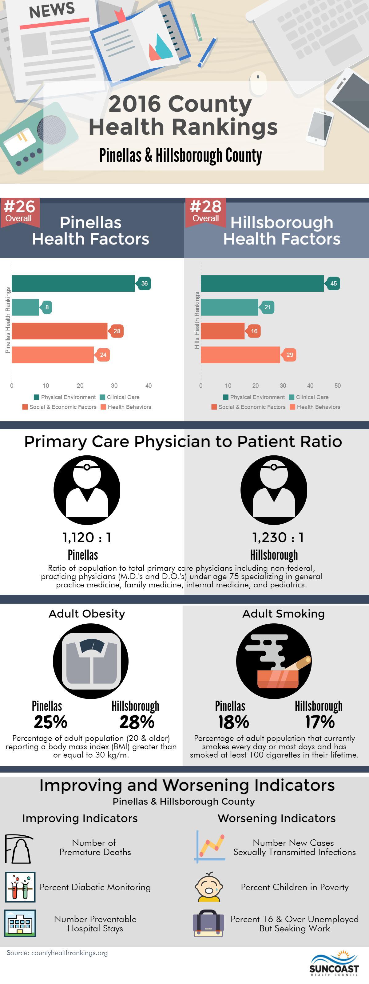 Health Rankings — Pinellas County and Hillsborough County | Joseph Rugg's  Health Law Blog
