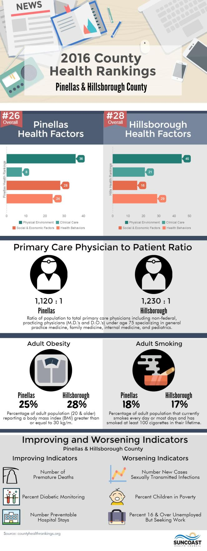 2016 Pinellas-Hillsborugh Health Rankings